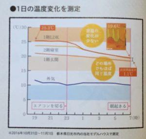 温度変化測定グラフ