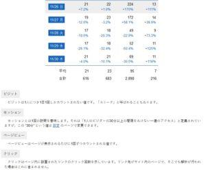 ブログのアクセス解析