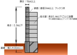 ブロック塀の建築基準法について